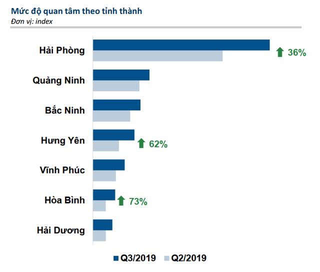 Thống kê mức độ quan tâm thị trường bất động sản theo tỉnh thành - Nguồn: batdongsan.com.vn