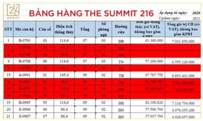 bang gia the summit 216