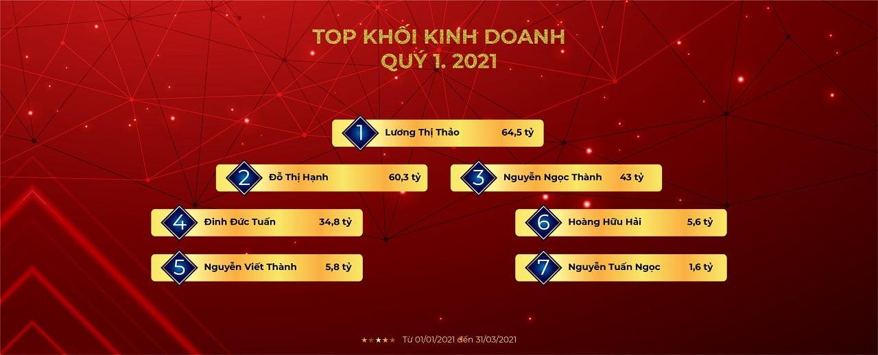 Top khoi kinh doanh msh group
